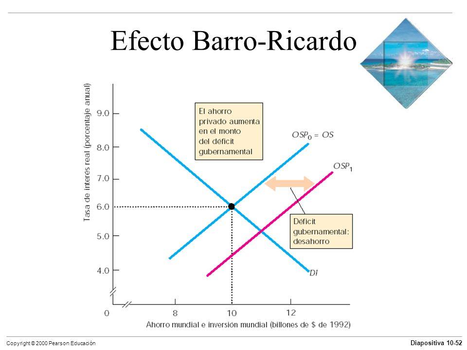 Diapositiva 10-52 Copyright © 2000 Pearson Educación Efecto Barro-Ricardo
