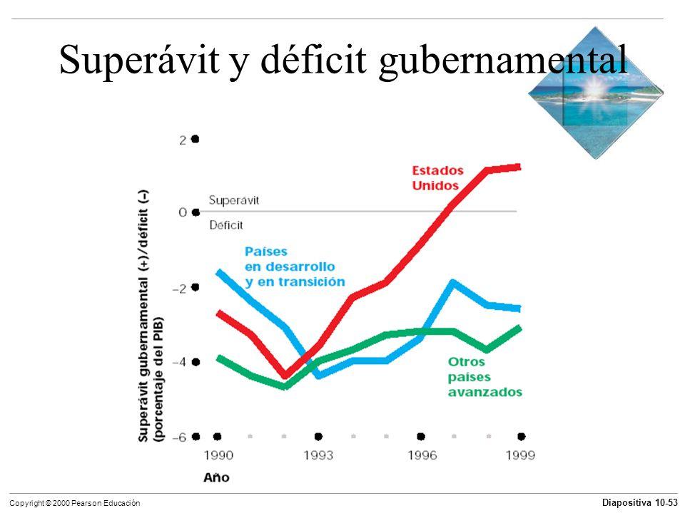 Diapositiva 10-53 Copyright © 2000 Pearson Educación Superávit y déficit gubernamental