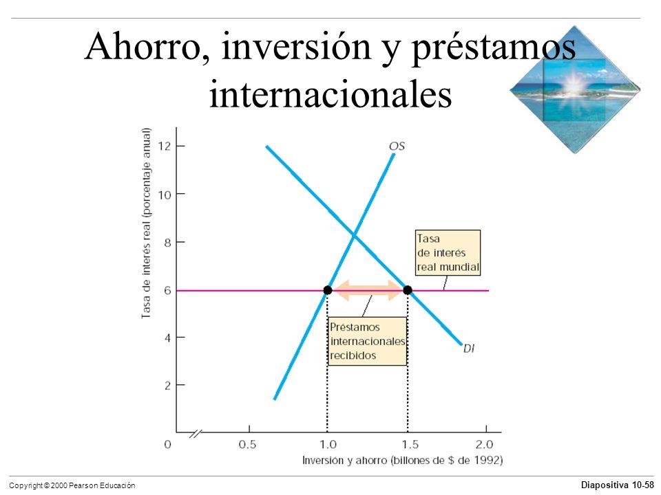 Diapositiva 10-58 Copyright © 2000 Pearson Educación Ahorro, inversión y préstamos internacionales