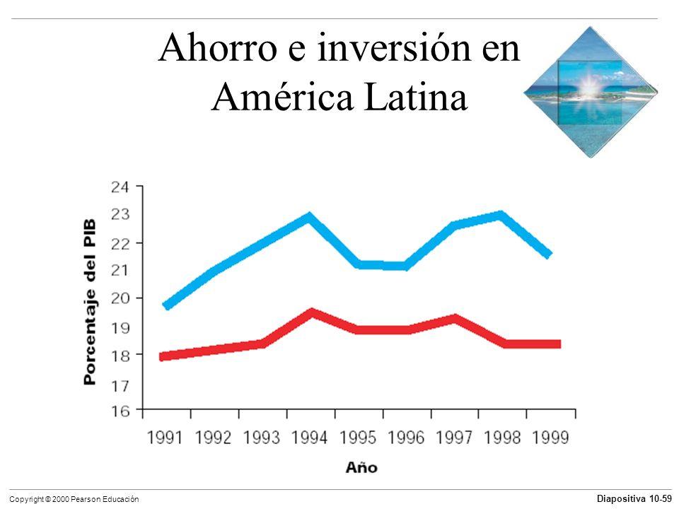 Diapositiva 10-59 Copyright © 2000 Pearson Educación Ahorro e inversión en América Latina