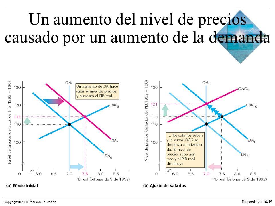 Diapositiva 16-15 Copyright © 2000 Pearson Educación. Un aumento del nivel de precios causado por un aumento de la demanda