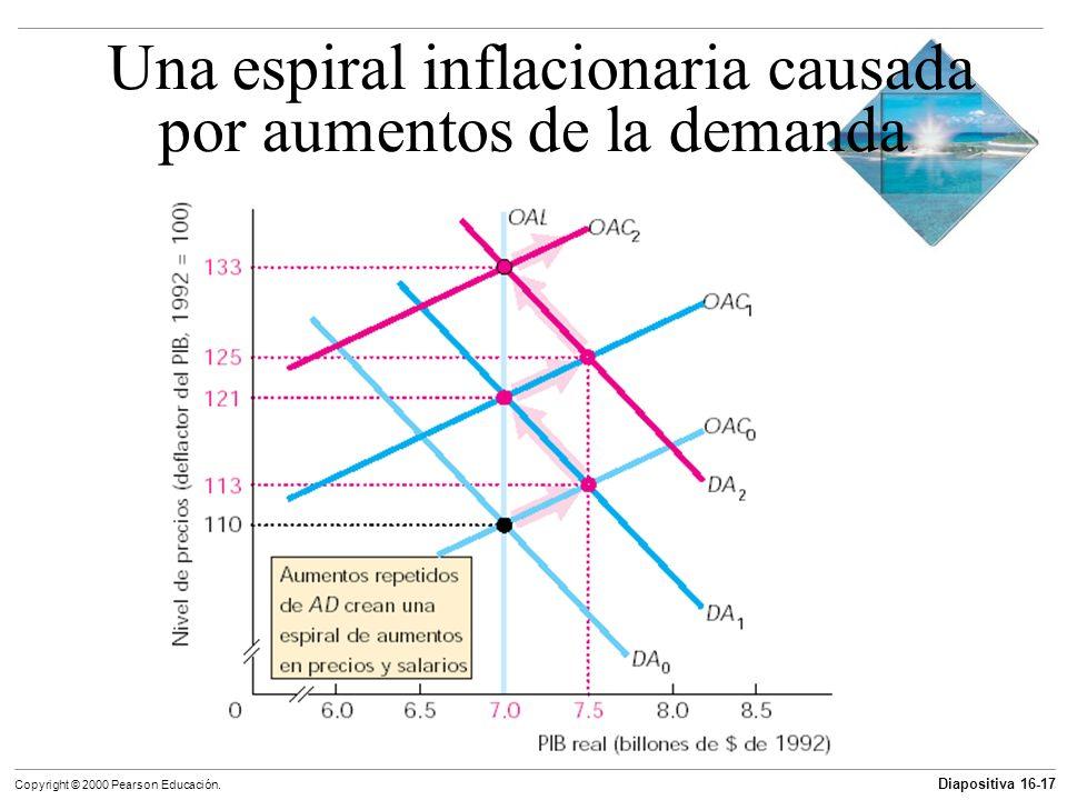 Diapositiva 16-17 Copyright © 2000 Pearson Educación. Una espiral inflacionaria causada por aumentos de la demanda