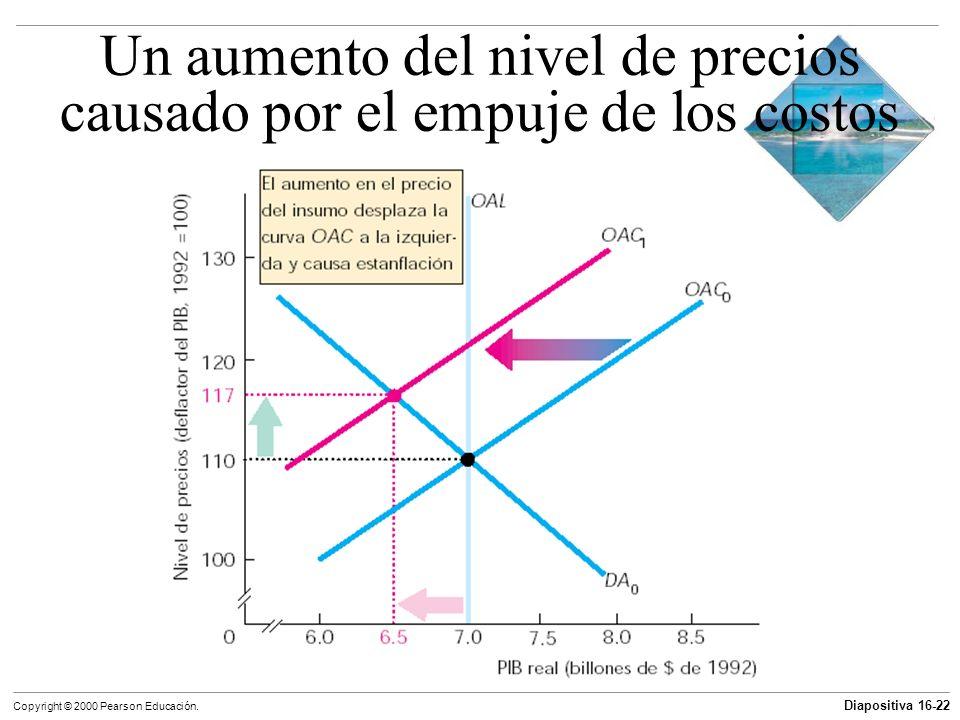 Diapositiva 16-22 Copyright © 2000 Pearson Educación. Un aumento del nivel de precios causado por el empuje de los costos