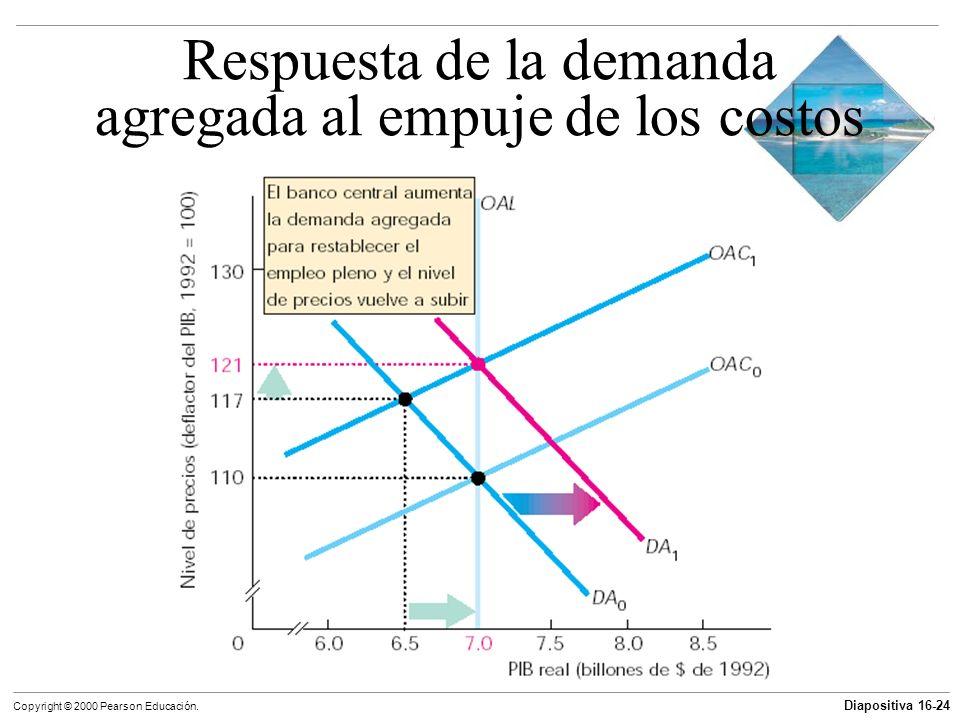 Diapositiva 16-24 Copyright © 2000 Pearson Educación. Respuesta de la demanda agregada al empuje de los costos