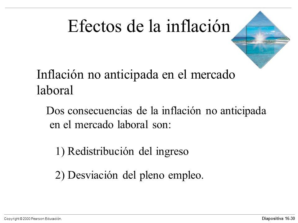 Diapositiva 16-30 Copyright © 2000 Pearson Educación. Efectos de la inflación Inflación no anticipada en el mercado laboral Dos consecuencias de la in