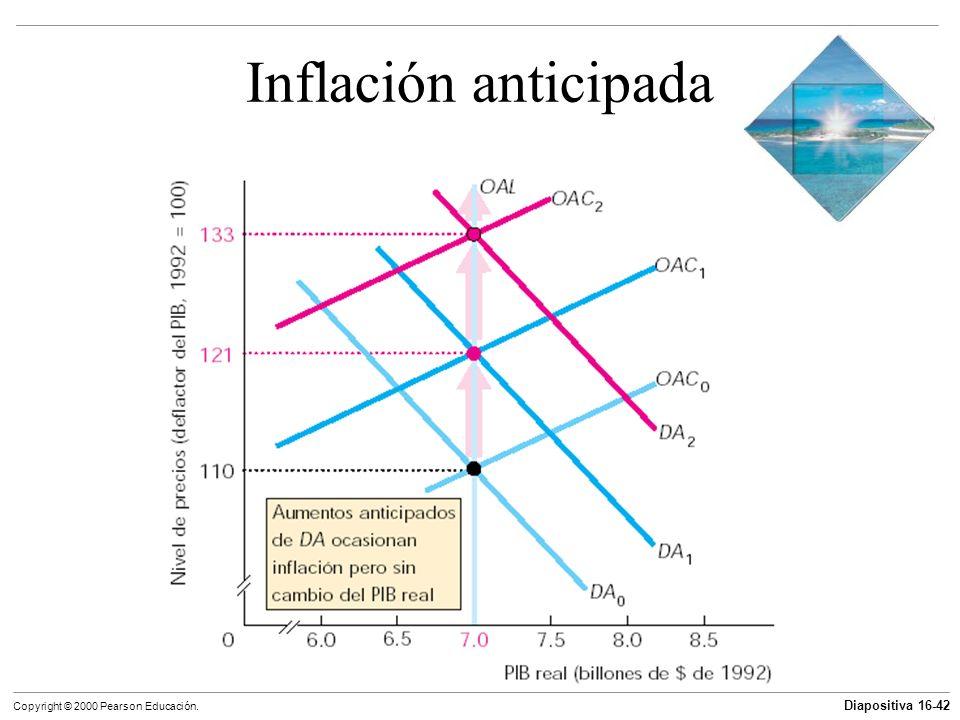 Diapositiva 16-42 Copyright © 2000 Pearson Educación. Inflación anticipada