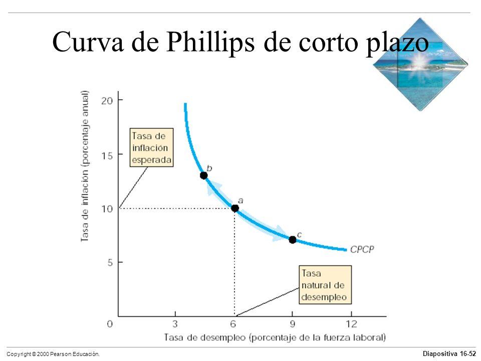 Diapositiva 16-52 Copyright © 2000 Pearson Educación. Curva de Phillips de corto plazo