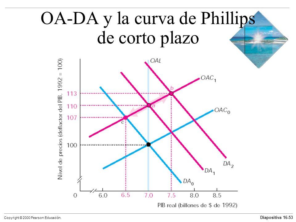 Diapositiva 16-53 Copyright © 2000 Pearson Educación. OA-DA y la curva de Phillips de corto plazo