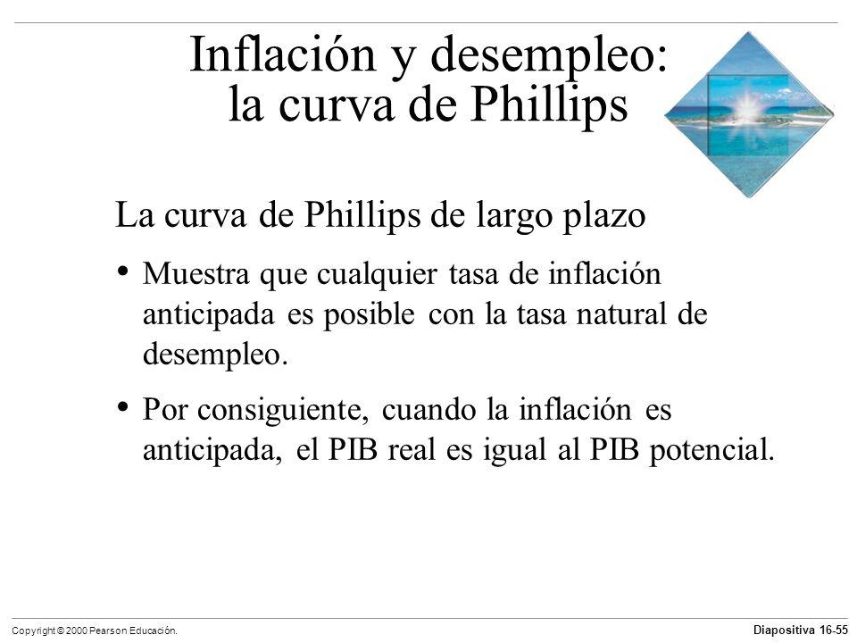 Diapositiva 16-55 Copyright © 2000 Pearson Educación. La curva de Phillips de largo plazo Muestra que cualquier tasa de inflación anticipada es posibl