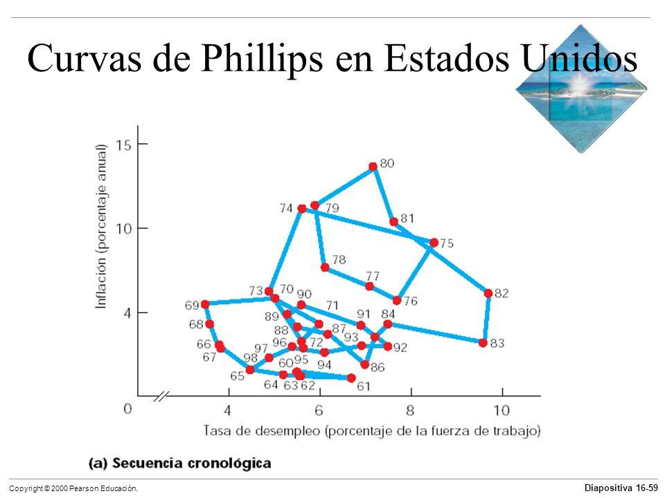 Diapositiva 16-59 Copyright © 2000 Pearson Educación. Curvas de Phillips en Estados Unidos