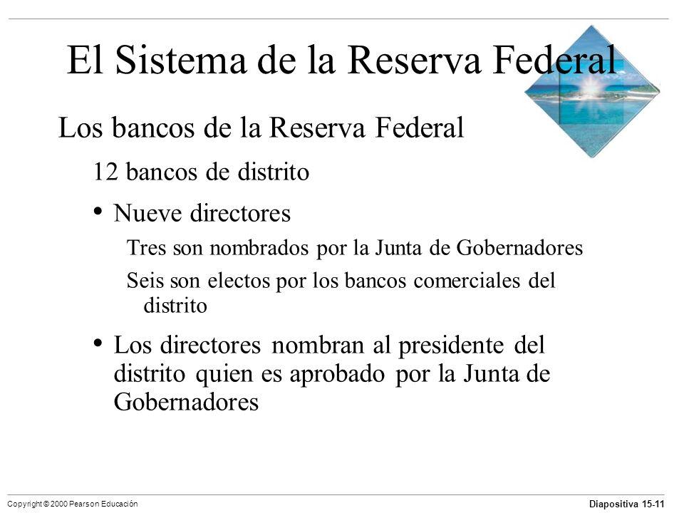Diapositiva 15-11 Copyright © 2000 Pearson Educación El Sistema de la Reserva Federal Los bancos de la Reserva Federal 12 bancos de distrito Nueve dir