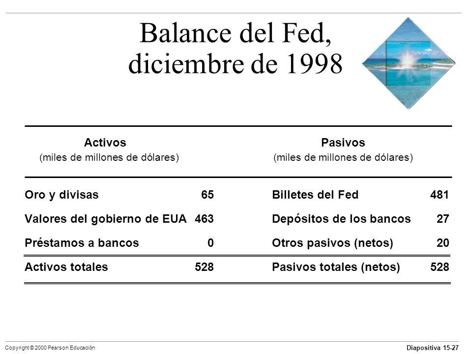 Diapositiva 15-27 Copyright © 2000 Pearson Educación Balance del Fed, diciembre de 1998 Oro y divisas65Billetes del Fed481 Valores del gobierno de EUA