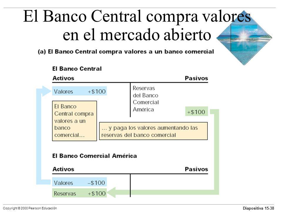 Diapositiva 15-38 Copyright © 2000 Pearson Educación El Banco Central compra valores en el mercado abierto