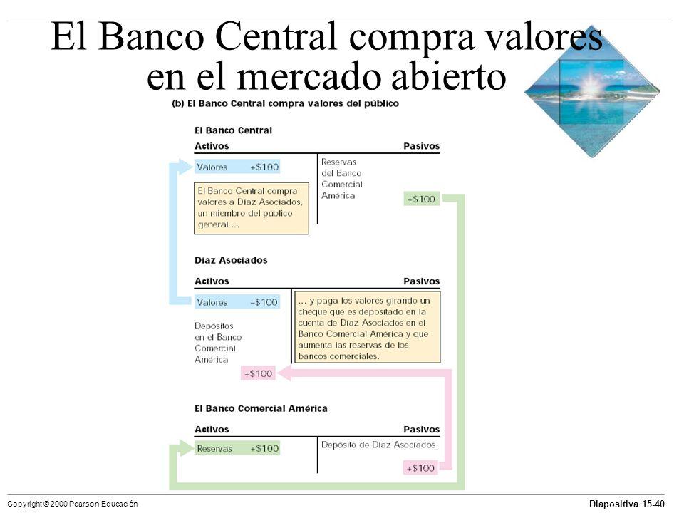 Diapositiva 15-40 Copyright © 2000 Pearson Educación El Banco Central compra valores en el mercado abierto