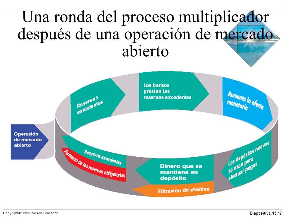 Diapositiva 15-47 Copyright © 2000 Pearson Educación Una ronda del proceso multiplicador después de una operación de mercado abierto