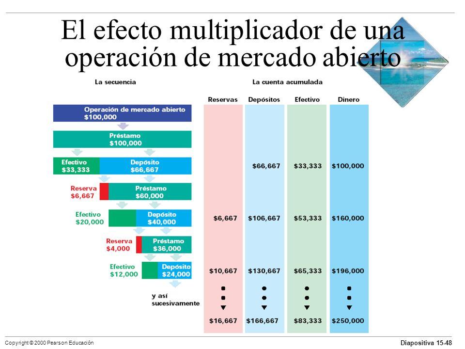 Diapositiva 15-48 Copyright © 2000 Pearson Educación El efecto multiplicador de una operación de mercado abierto