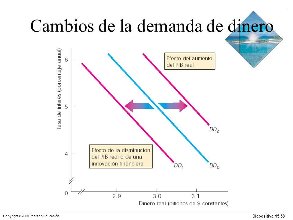 Diapositiva 15-58 Copyright © 2000 Pearson Educación Cambios de la demanda de dinero