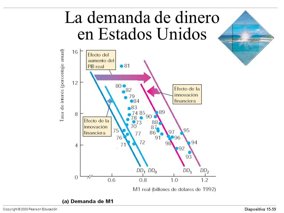 Diapositiva 15-59 Copyright © 2000 Pearson Educación La demanda de dinero en Estados Unidos
