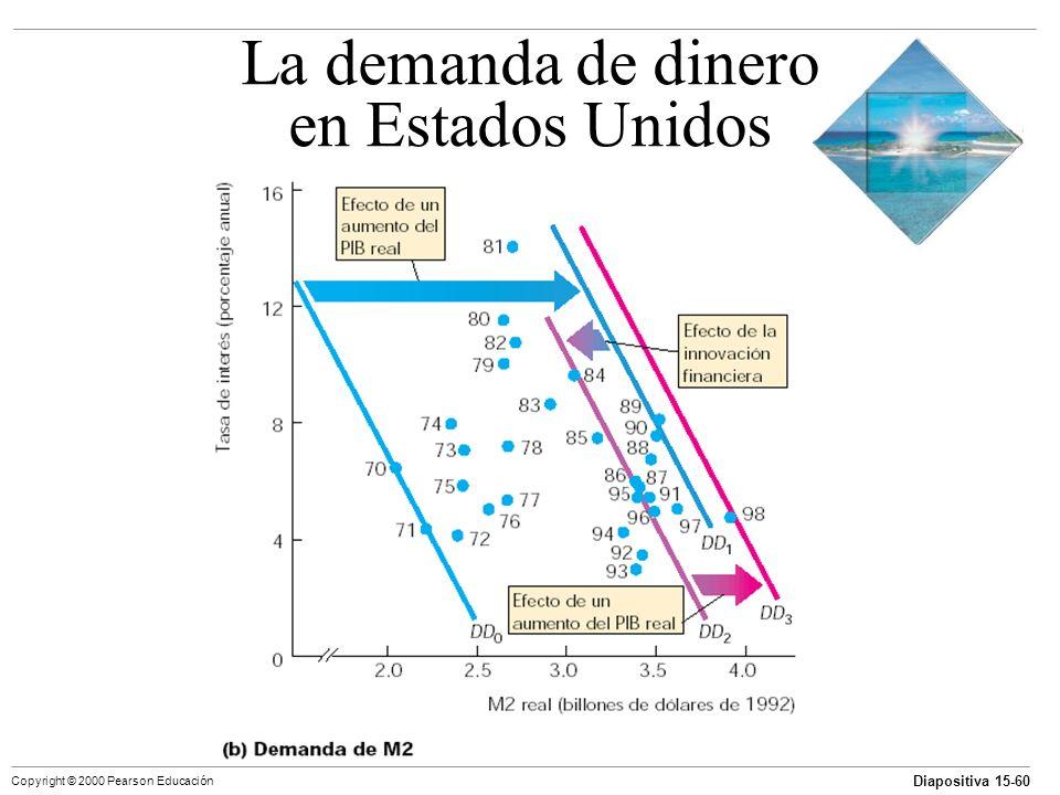 Diapositiva 15-60 Copyright © 2000 Pearson Educación La demanda de dinero en Estados Unidos