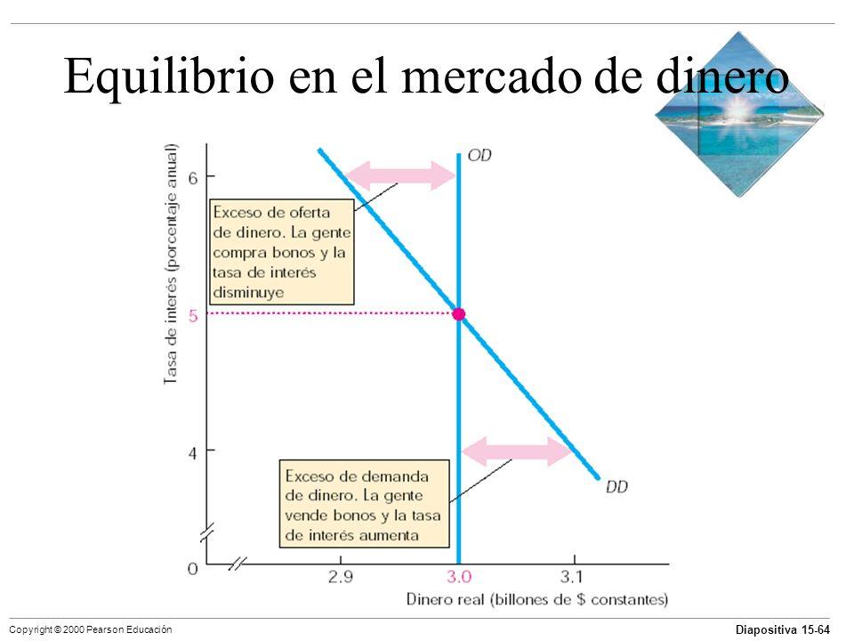 Diapositiva 15-64 Copyright © 2000 Pearson Educación Equilibrio en el mercado de dinero