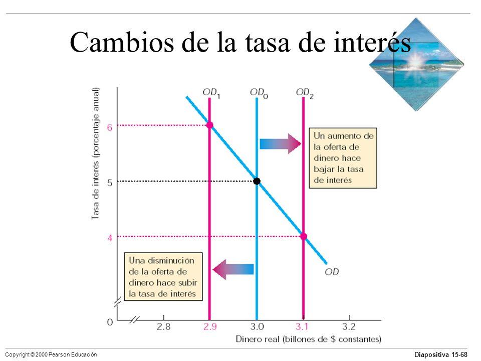 Diapositiva 15-68 Copyright © 2000 Pearson Educación Cambios de la tasa de interés