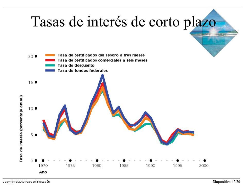 Diapositiva 15-70 Copyright © 2000 Pearson Educación Tasas de interés de corto plazo