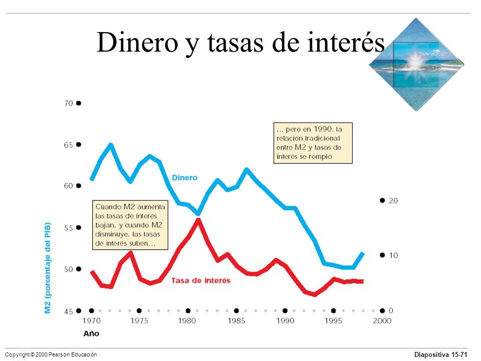 Diapositiva 15-71 Copyright © 2000 Pearson Educación Dinero y tasas de interés