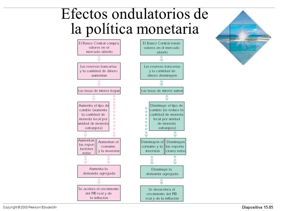 Diapositiva 15-85 Copyright © 2000 Pearson Educación Efectos ondulatorios de la política monetaria