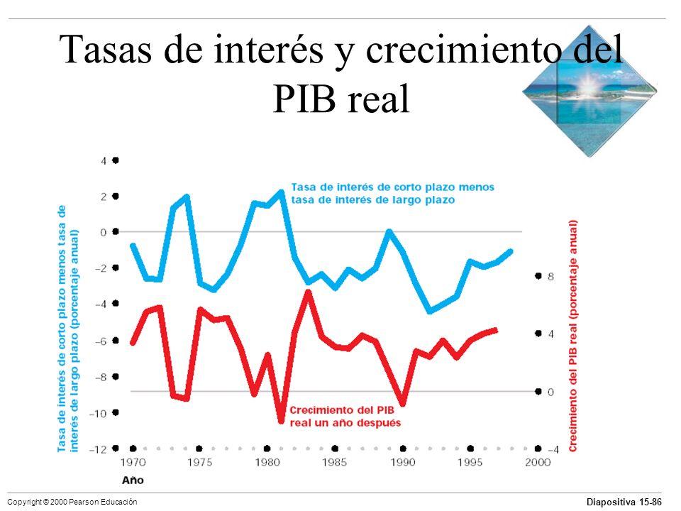 Diapositiva 15-86 Copyright © 2000 Pearson Educación Tasas de interés y crecimiento del PIB real