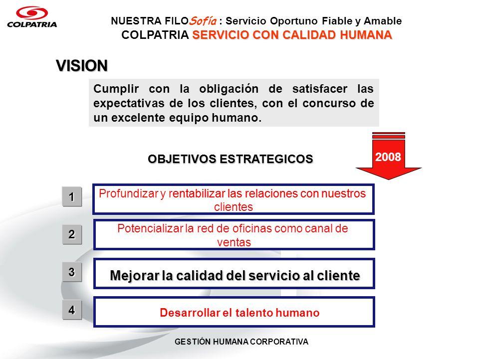 GESTIÓN HUMANA CORPORATIVA ATRIBUTOS DEL SERVICIO OPORTUNIDAD EFECTIVIDAD A AAMABMABLLEEAAMABMABLLEELE CLIENTE TRATO FIABILIDAD- MODELO GENERAL – RESPONSABILIDADES FRENTE AL SERVICIO OFICINAS- CONTACTO DIRECTO DIRECCION GENERAL- SOPORTE NUESTRA FILO Sofía : Servicio Oportuno Fiable y Amable SERVICIO CON CALIDAD HUMANA COLPATRIA SERVICIO CON CALIDAD HUMANA SERVICIO OPORTUNO, FIABLE (EFECTIVO) Y AMABLE Las oficinas tenemos un 80% de responsabilidad en el manejo de estas variables