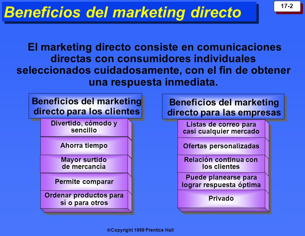 Copyright 1999 Prentice Hall 17-2 Beneficios del marketing directo Beneficios del marketing directo para los clientes Beneficios del marketing directo