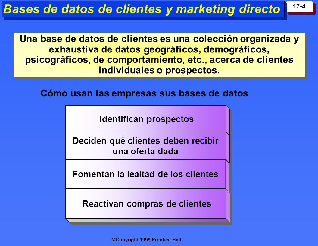 Copyright 1999 Prentice Hall 17-5 Formas de comunicación de marketing directo Marketing por catálogo Marketing en quioscos Marketing en línea Marketing por correo directo Marketing por TV de respuesta directa Telemarketing Ventas cara a cara