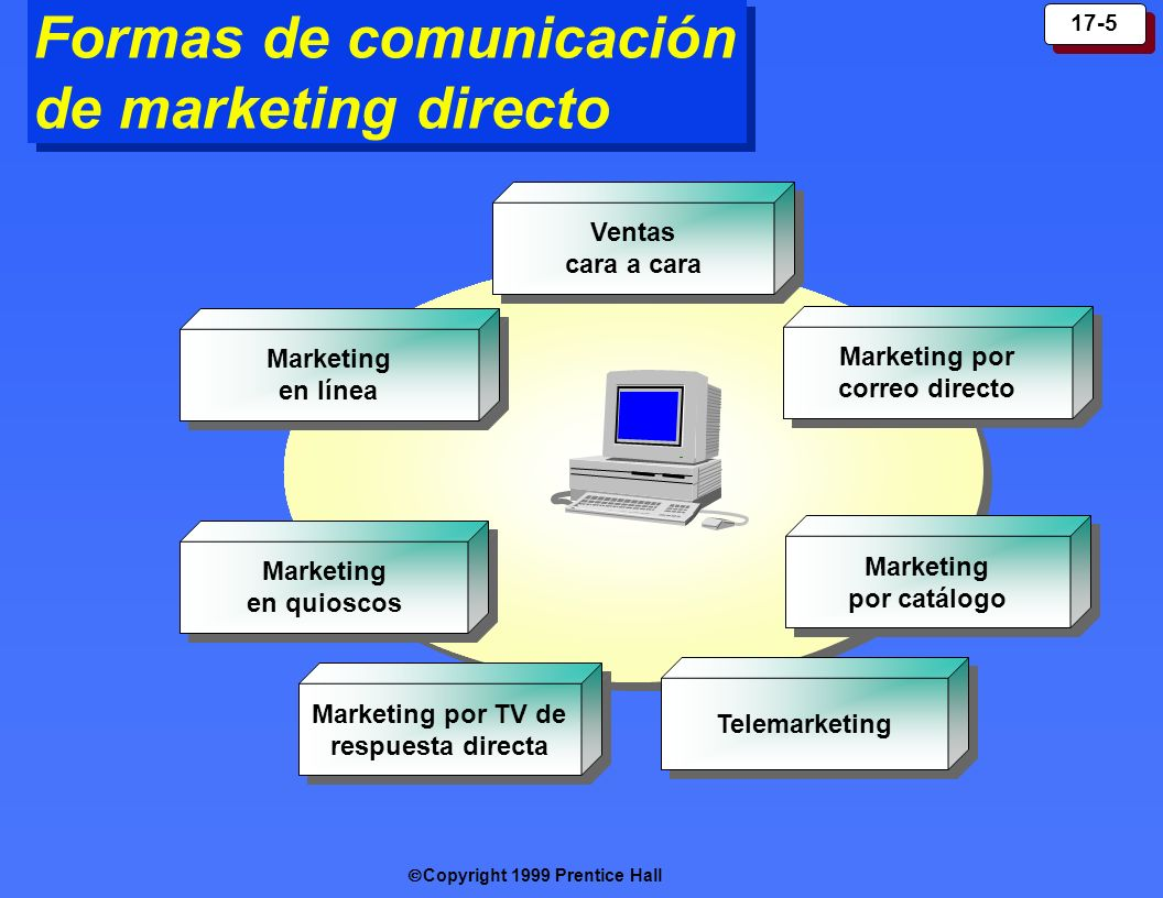 Copyright 1999 Prentice Hall 17-5 Formas de comunicación de marketing directo Marketing por catálogo Marketing en quioscos Marketing en línea Marketin