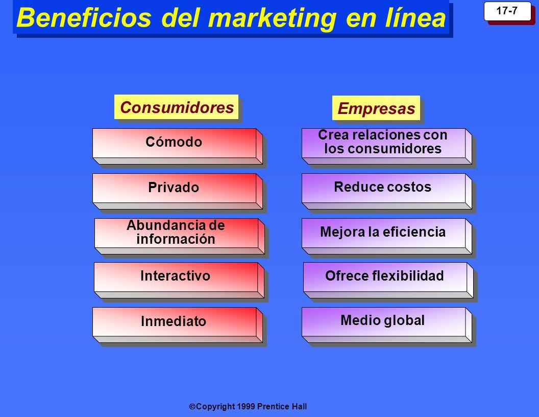 Copyright 1999 Prentice Hall 17-7 Beneficios del marketing en línea C ómodo Priva do Abundanc ia de información Interactiv o I n mediat o Consumidores
