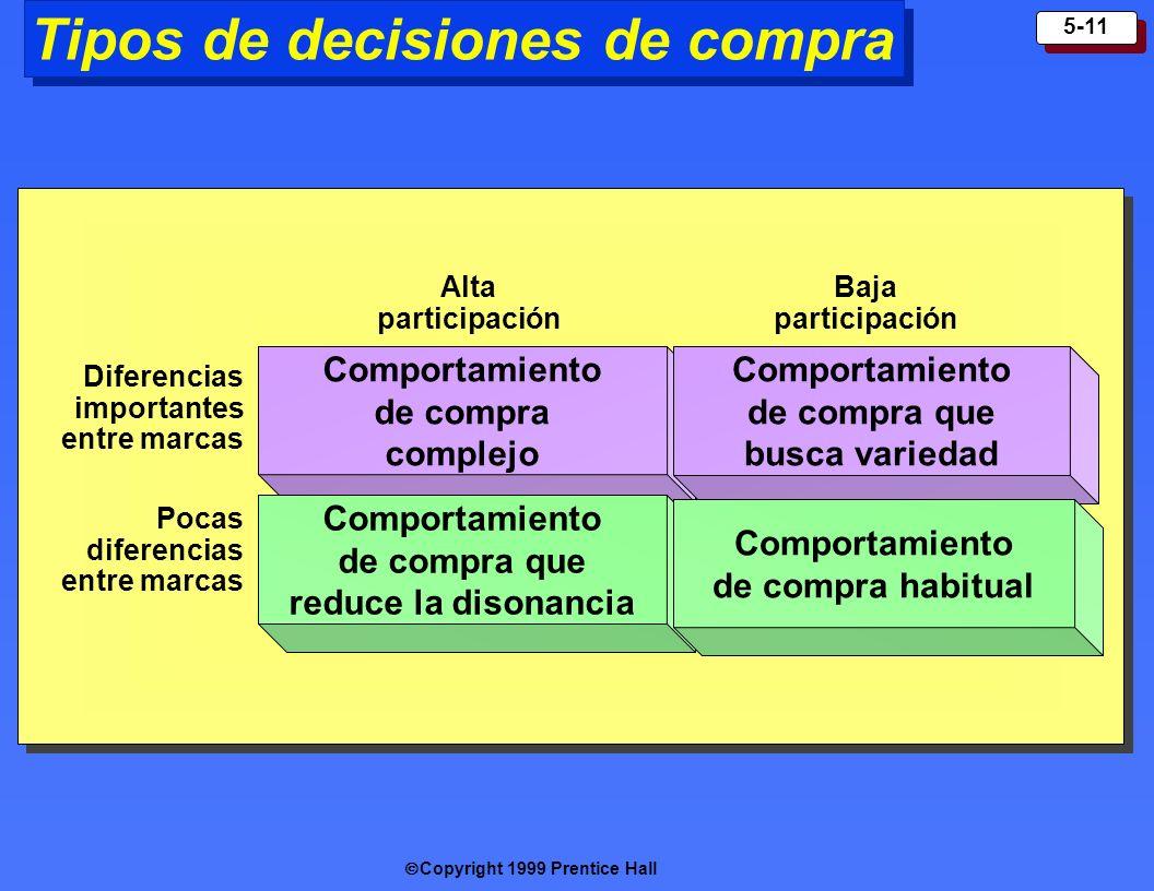 Copyright 1999 Prentice Hall 5-11 Tipos de decisiones de compra Comportamiento de compra complejo Comportamiento de compra que reduce la disonancia Co