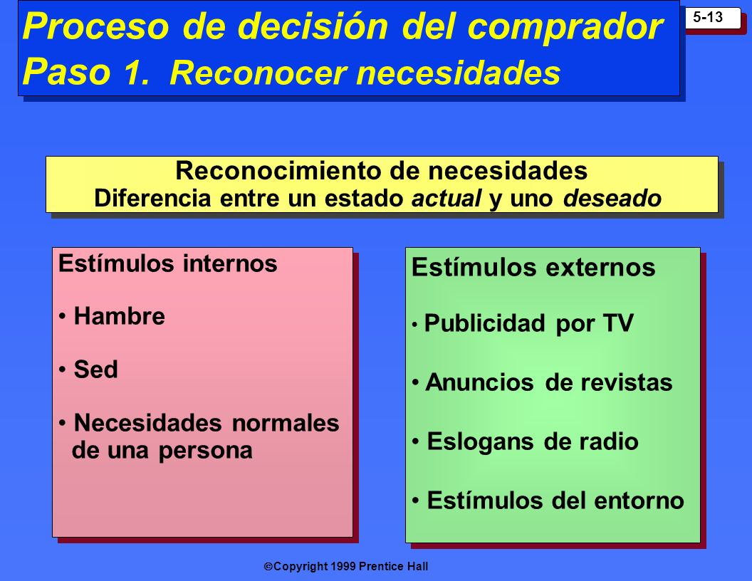 Copyright 1999 Prentice Hall 5-13 Proceso de decisión del comprador Paso 1. Reconocer necesidades Estímulos externos Publicidad por TV Anuncios de rev