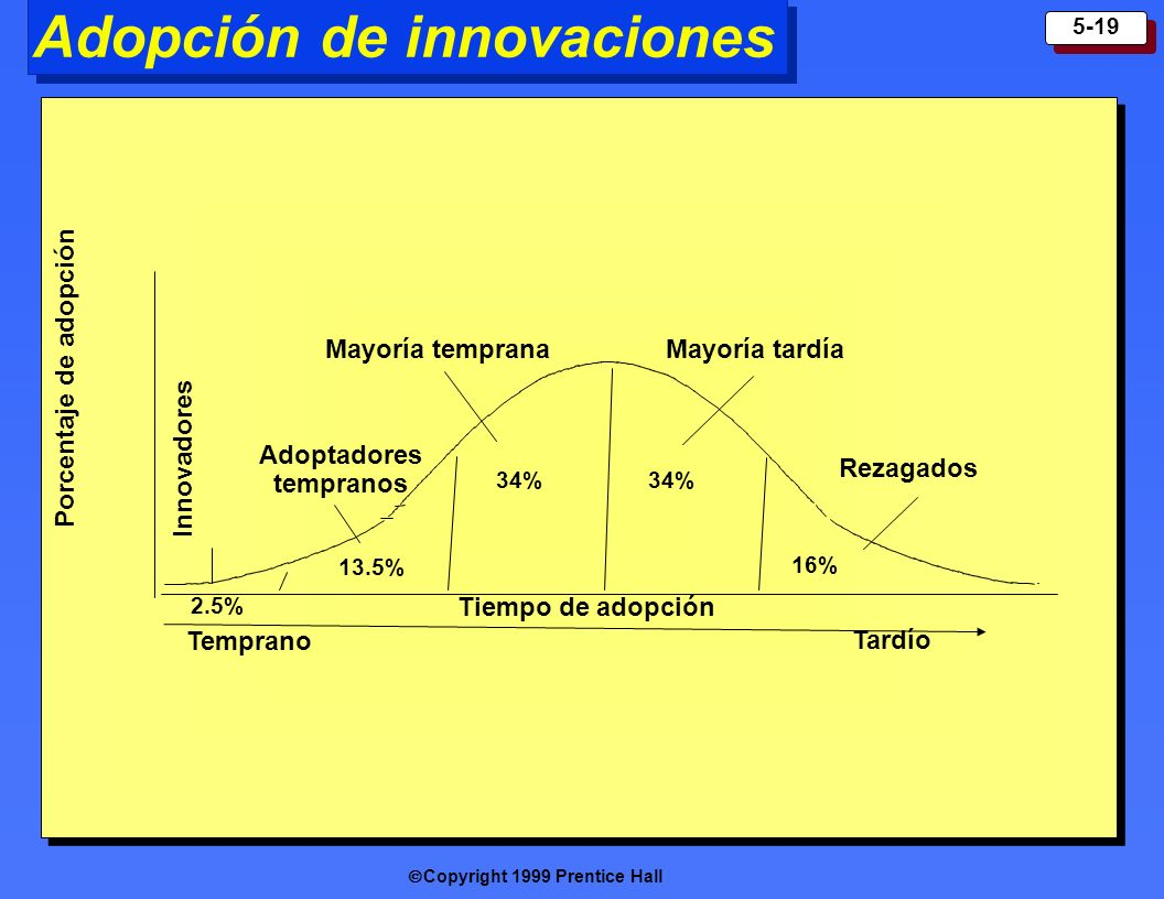 Copyright 1999 Prentice Hall 5-19 Adopción de innovaciones Porcentaje de adopción Tiempo de adopción Temprano Tardío Innovadores Adoptadores tempranos Mayoría temprana 2.5% 13.5% 34% 16% Rezagados Mayoría tardía