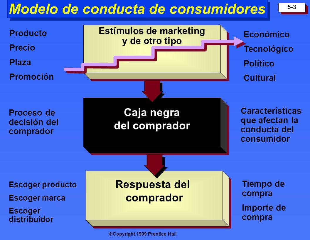 Copyright 1999 Prentice Hall 5-3 Modelo de conducta de consumidores Estímulos de m arketing y de otro tipo Caja negra del comprador Respuesta del comp