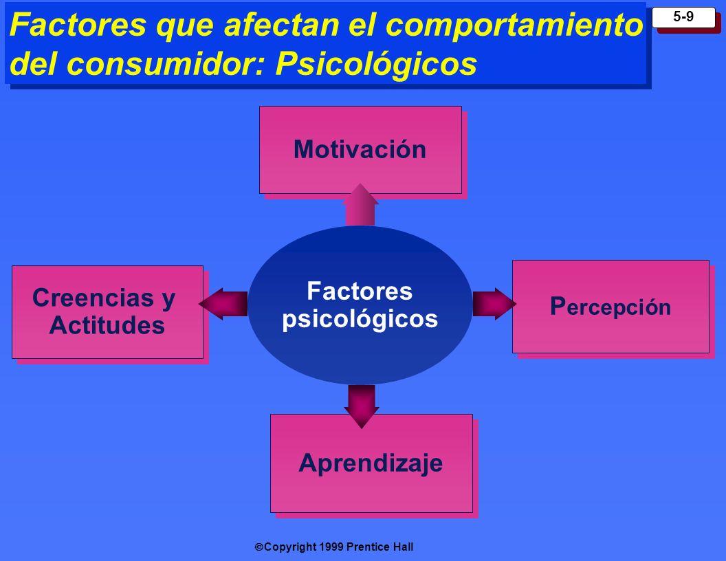 Copyright 1999 Prentice Hall 5-9 Factores que afectan el comportamiento del consumidor: Psicológicos Factores psicológicos Motivación P ercepción Aprendizaje Creencias y Actitudes Creencias y Actitudes