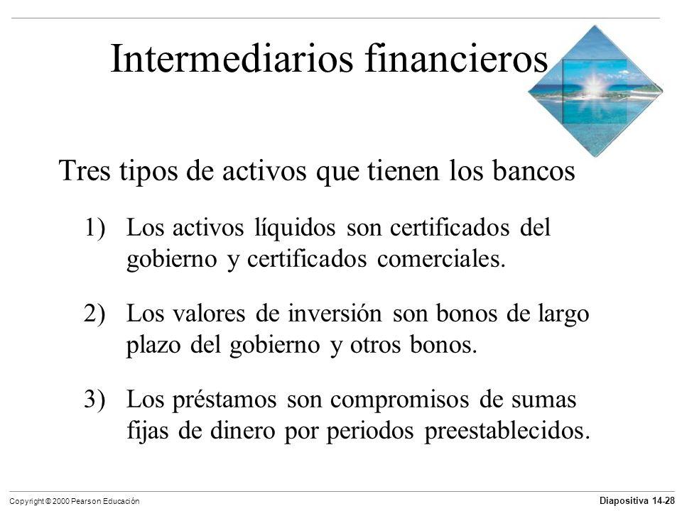 Diapositiva 14-28 Copyright © 2000 Pearson Educación Intermediarios financieros Tres tipos de activos que tienen los bancos 1) Los activos líquidos so