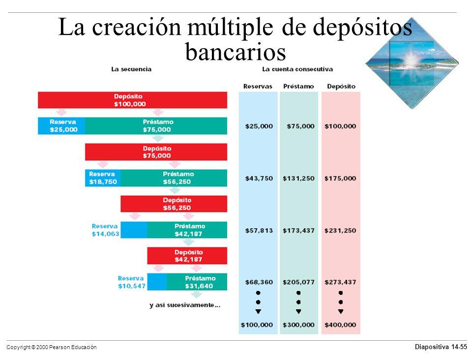 Diapositiva 14-55 Copyright © 2000 Pearson Educación La creación múltiple de depósitos bancarios