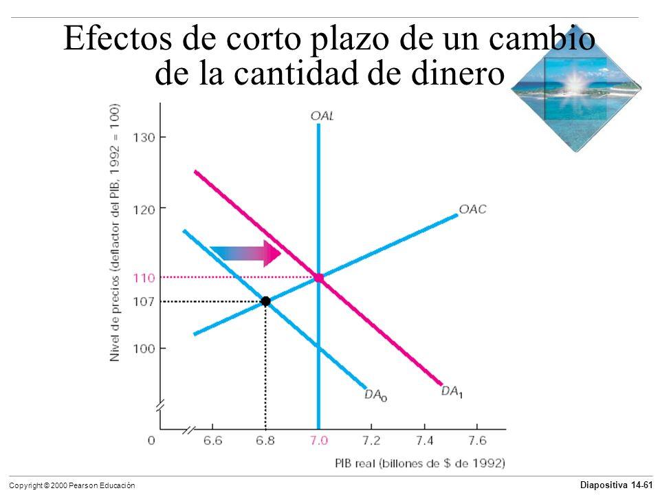 Diapositiva 14-61 Copyright © 2000 Pearson Educación Efectos de corto plazo de un cambio de la cantidad de dinero