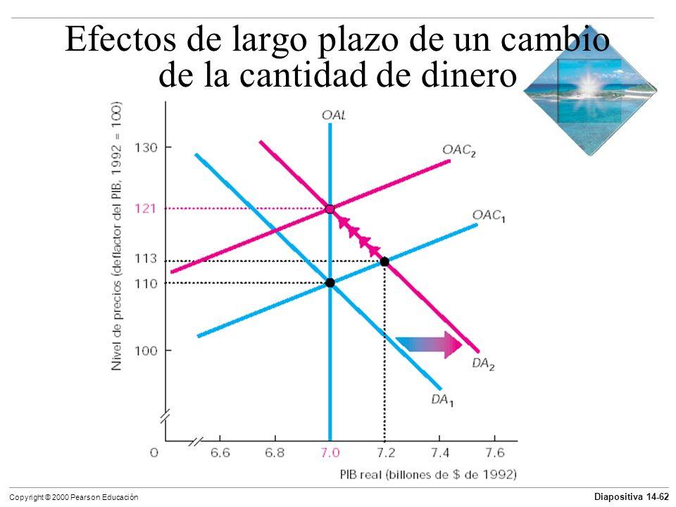 Diapositiva 14-62 Copyright © 2000 Pearson Educación Efectos de largo plazo de un cambio de la cantidad de dinero