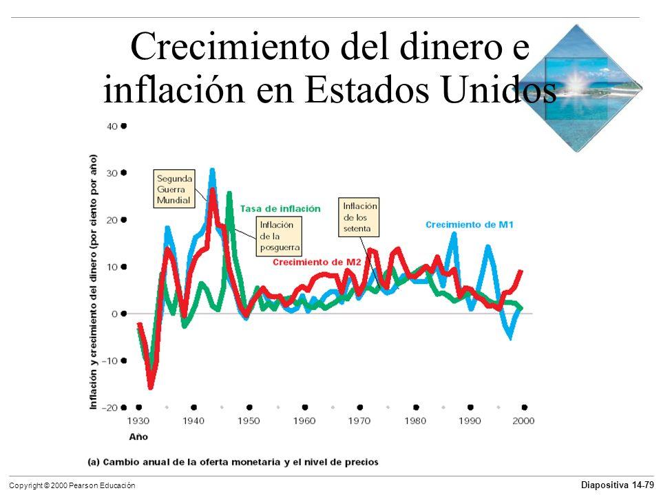 Diapositiva 14-79 Copyright © 2000 Pearson Educación Crecimiento del dinero e inflación en Estados Unidos