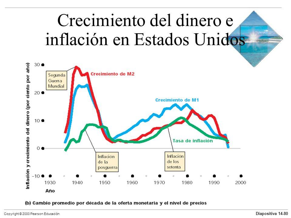 Diapositiva 14-80 Copyright © 2000 Pearson Educación Crecimiento del dinero e inflación en Estados Unidos