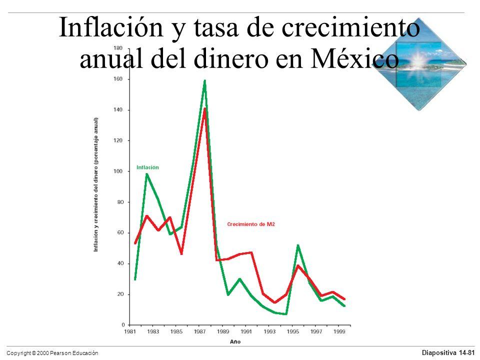 Diapositiva 14-81 Copyright © 2000 Pearson Educación Inflación y tasa de crecimiento anual del dinero en México