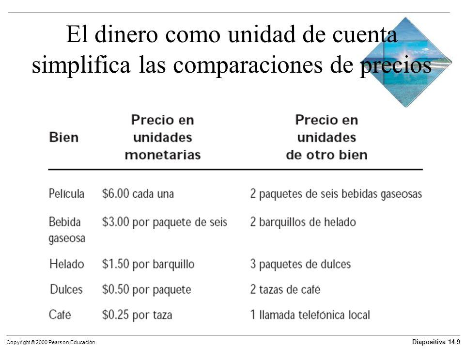Diapositiva 14-9 Copyright © 2000 Pearson Educación El dinero como unidad de cuenta simplifica las comparaciones de precios