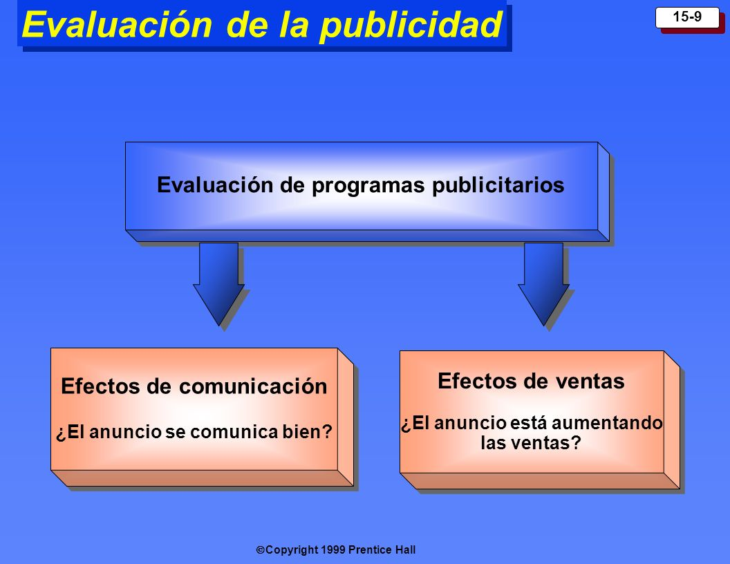 Copyright 1999 Prentice Hall 15-9 Evaluación de la publicidad Efectos de comunicación ¿El anuncio se comunica bien ? Efectos de comunicación ¿El anunc