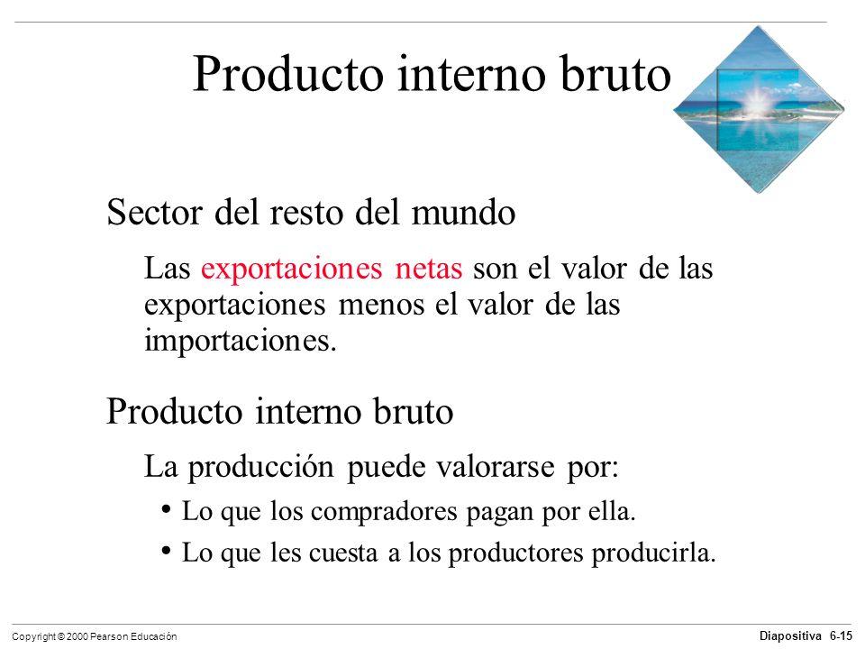 Diapositiva 6-15 Copyright © 2000 Pearson Educación Producto interno bruto Sector del resto del mundo Las exportaciones netas son el valor de las expo