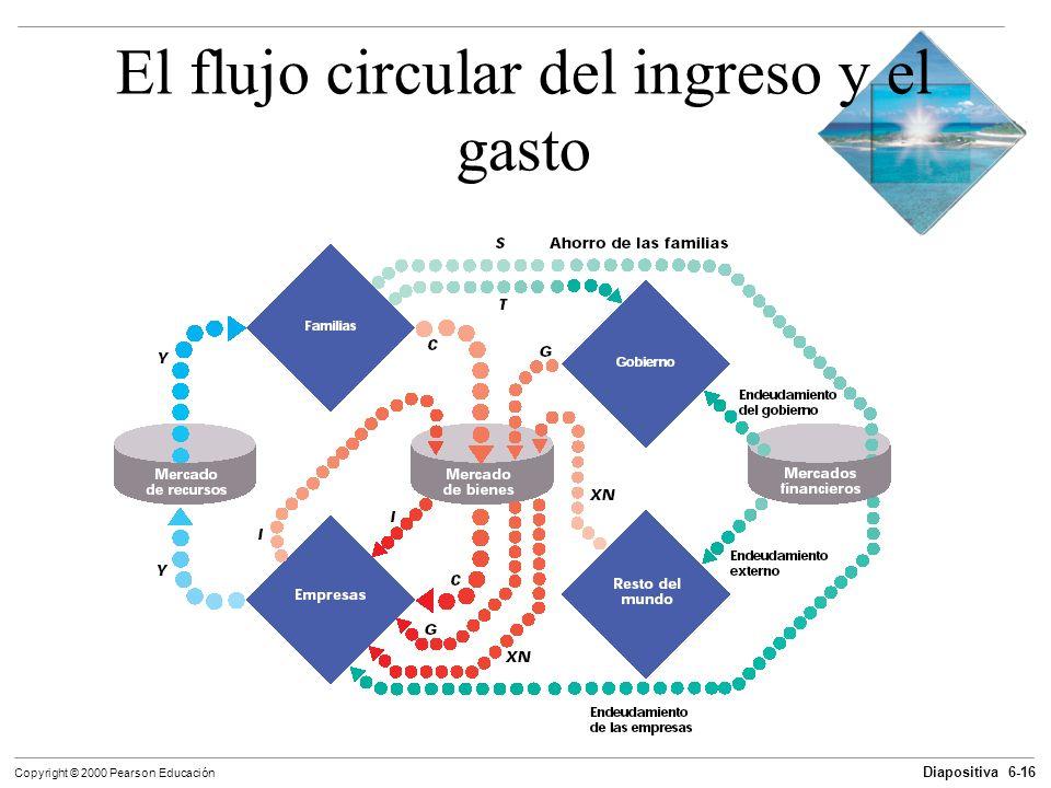 Diapositiva 6-16 Copyright © 2000 Pearson Educación El flujo circular del ingreso y el gasto